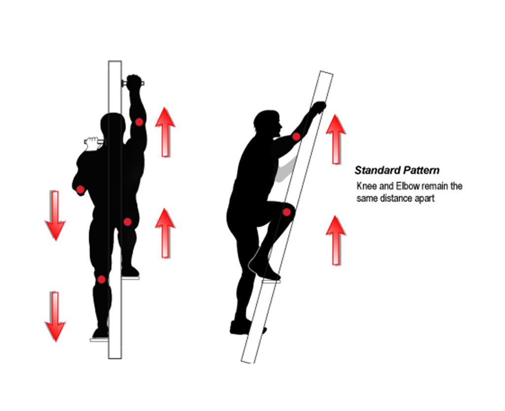 Standard Climb pattern, the Elbow and Knee stay equal distance apart in either direction.
